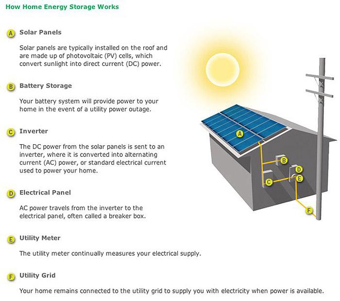 solarcity-tesla-home-energy-storage png 650x0_q85_crop-smart